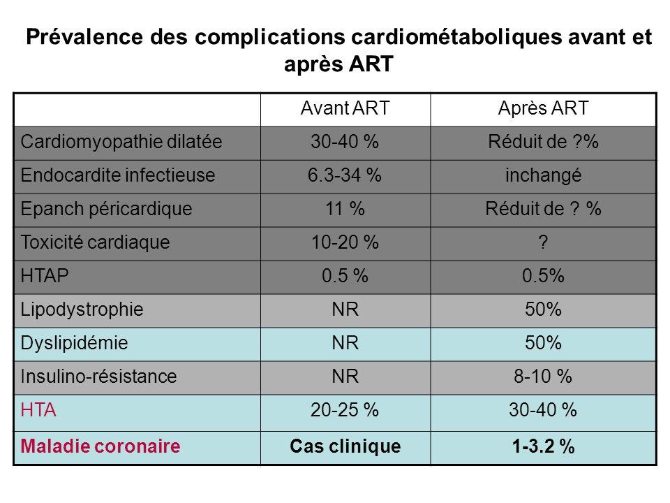 Interactions entre thérapie cardiaque et ARV MoléculesARVCommentaires Statines ( inhibiteurs de l HMG-CoA réductase ) IP/r les concentrations des statines (simvastatine, lovastatine, atorvastatine) LPV/r and ATV/r rosuvastatine DRV/r pravastatine Etravirine (NNRTI) pourrait fluvastatine Débuter les statines avec une faible dose (préférer rosuvatatine, pravastatine et fluvastatine avec IP/r) Inhibiteurs calciques (IC) Indinavir/r AUC Amlodipine Atazanavir (ATV) diltiazem Précautions quand co-prescription ATV et IC Débuter faible dose amlodipine dose de diltiazem ECG est recommandé ATV + IC ( de lintervalle PR) AVKLPV/r : de l effet de l anticoagulant oral et du risque hémorragique.