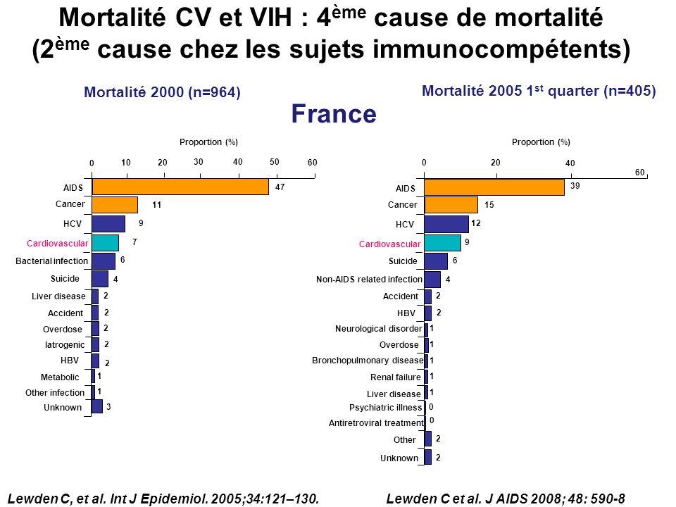 VIH+ n = 103 VIH- n = 195 Fumeurs actifs, No.(%) Hypercholesterolemie, No.