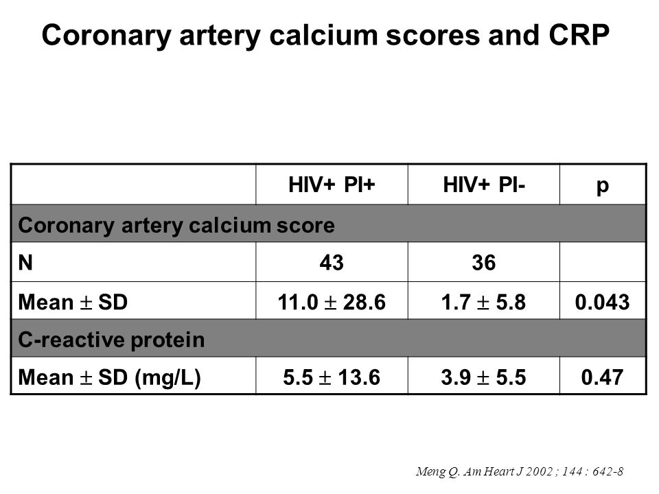 Coronary artery calcium scores and CRP Meng Q. Am Heart J 2002 ; 144 : 642-8 HIV+ PI+HIV+ PI-p Coronary artery calcium score N4336 Mean SD11.0 28.61.7
