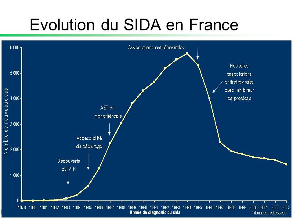 Diagnostic et suivi Evolution du SIDA en France