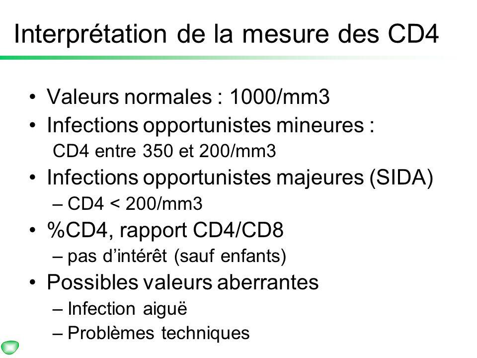 Diagnostic et suivi Interprétation de la mesure des CD4 Valeurs normales : 1000/mm3 Infections opportunistes mineures : CD4 entre 350 et 200/mm3 Infec