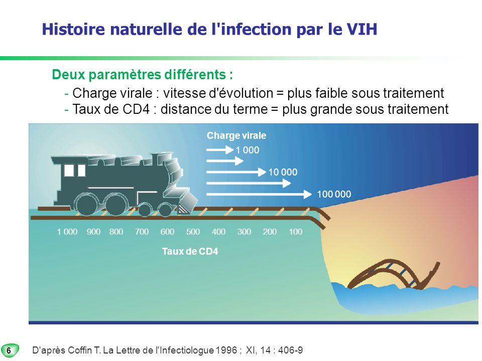Diagnostic et suivi RESTAURATION IMMUNITAIRE SOUS ARV augmentation des CD4 CD4/mm3 CD4 totaux CD4 naives 100 200 300 400 500 Gain moyen, la première année, en Afrique : + 150 CD4/mm3 traitement CD4 mémoires