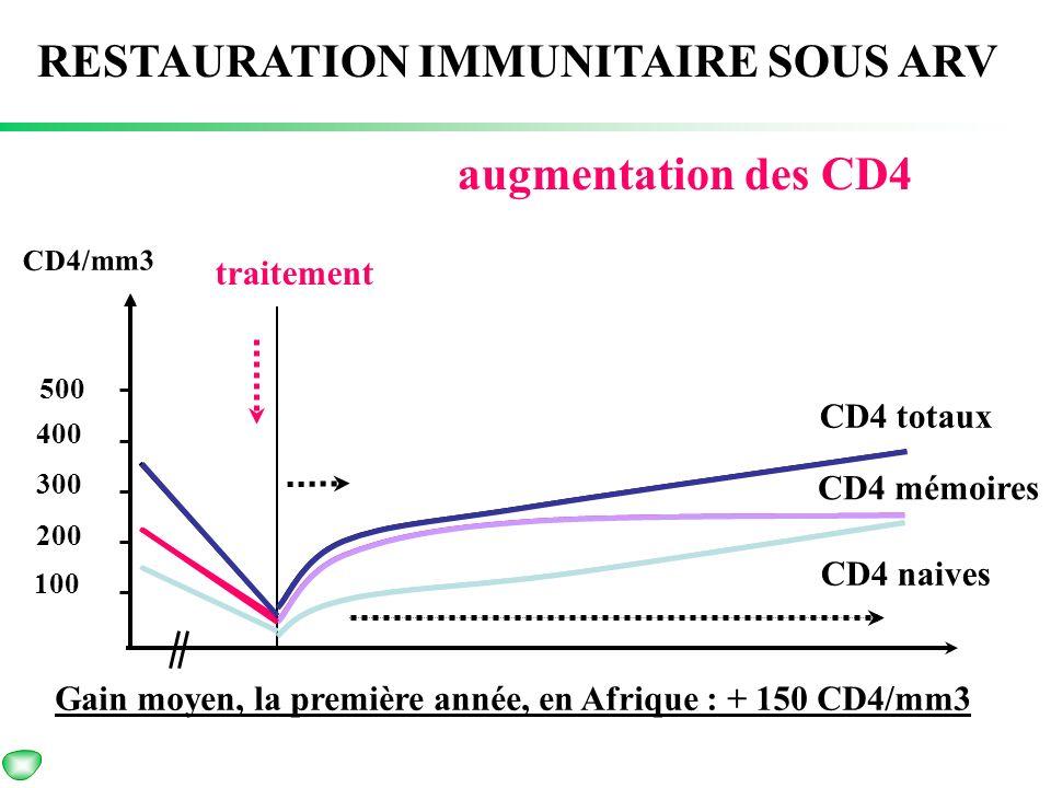 Diagnostic et suivi RESTAURATION IMMUNITAIRE SOUS ARV augmentation des CD4 CD4/mm3 CD4 totaux CD4 naives 100 200 300 400 500 Gain moyen, la première a