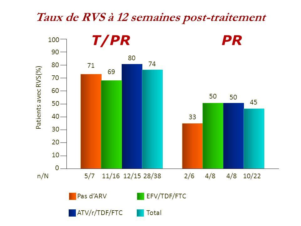 Taux de RVS à 12 semaines post-traitement 100 90 80 70 60 50 40 30 20 10 0 71 69 80 74 33 50 45 n/N5/711/1612/1528/382/64/8 10/22 T/PRPR Pas dARVEFV/T