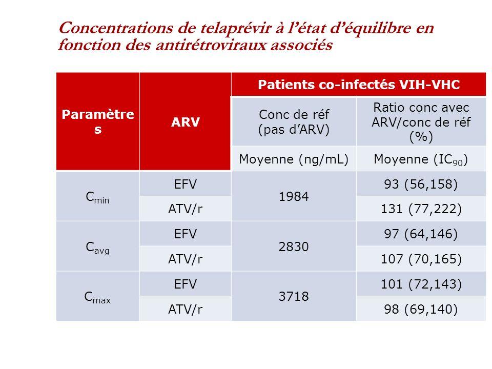 Concentrations de telaprévir à létat déquilibre en fonction des antirétroviraux associés Paramètre s ARV Patients co-infectés VIH-VHC Conc de réf (pas