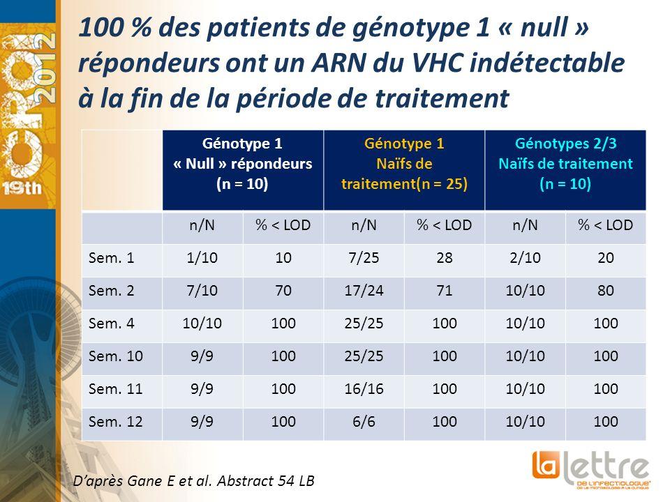 100 % des patients de génotype 1 « null » répondeurs ont un ARN du VHC indétectable à la fin de la période de traitement Daprès Gane E et al. Abstract