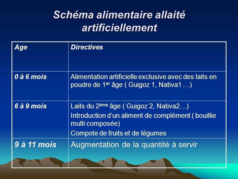 Schéma alimentaire allaité artificiellement AgeDirectives 0 à 6 moisAlimentation artificielle exclusive avec des laits en poudre de 1 er âge ( Guigoz