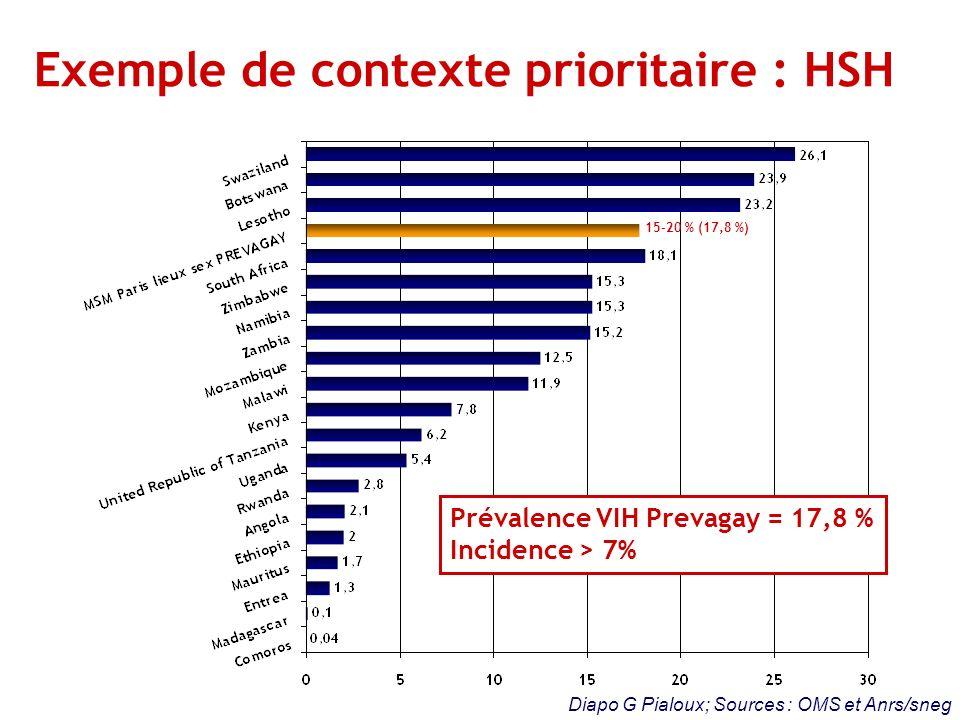 Exemple de contexte prioritaire : HSH Diapo G Pialoux; Sources : OMS et Anrs/sneg Prévalence VIH Prevagay = 17,8 % Incidence > 7% 15-20 % (17,8 %)