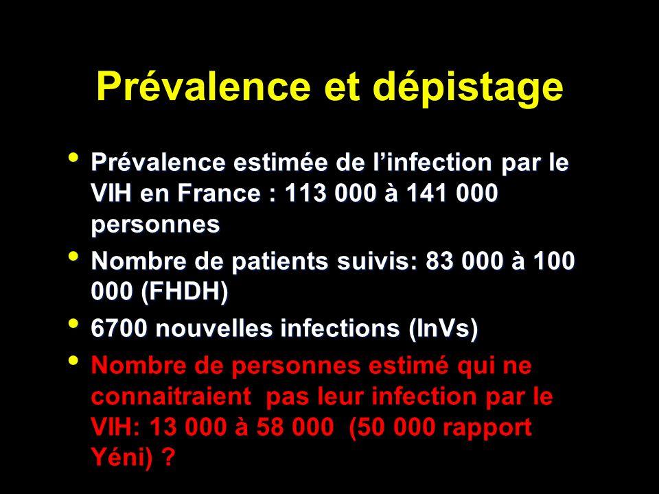 Prévalence et dépistage Prévalence estimée de linfection par le VIH en France : 113 000 à 141 000 personnes Prévalence estimée de linfection par le VIH en France : 113 000 à 141 000 personnes Nombre de patients suivis: 83 000 à 100 000 (FHDH) Nombre de patients suivis: 83 000 à 100 000 (FHDH) 6700 nouvelles infections (InVs) 6700 nouvelles infections (InVs) Nombre de personnes estimé qui ne connaitraient pas leur infection par le VIH: 13 000 à 58 000 (50 000 rapport Yéni)