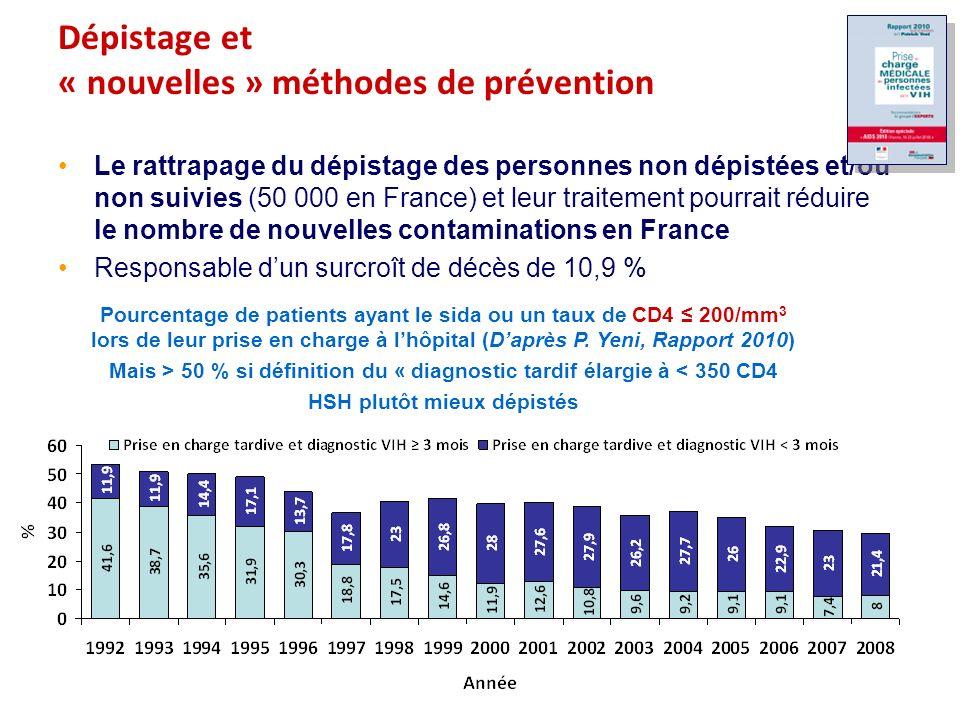 Dépistage et « nouvelles » méthodes de prévention Le rattrapage du dépistage des personnes non dépistées et/ou non suivies (50 000 en France) et leur traitement pourrait réduire le nombre de nouvelles contaminations en France Responsable dun surcroît de décès de 10,9 % Pourcentage de patients ayant le sida ou un taux de CD4 200/mm 3 lors de leur prise en charge à lhôpital (Daprès P.