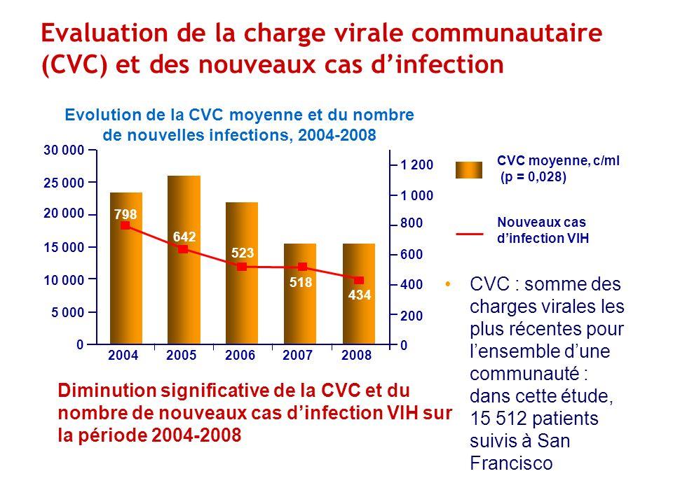 Evaluation de la charge virale communautaire (CVC) et des nouveaux cas dinfection CVC : somme des charges virales les plus récentes pour lensemble dune communauté : dans cette étude, 15 512 patients suivis à San Francisco CVC moyenne, c/ml (p = 0,028) Nouveaux cas dinfection VIH 1 200 1 000 800 600 400 200 0 30 000 25 000 20 000 15 000 10 000 5 000 0 20042005200620072008 798 642 523 518 434 Evolution de la CVC moyenne et du nombre de nouvelles infections, 2004-2008 Diminution significative de la CVC et du nombre de nouveaux cas dinfection VIH sur la période 2004-2008