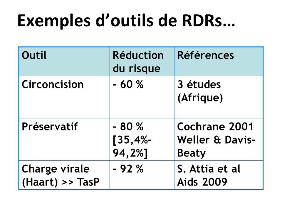 Exemples doutils de RDRs… OutilRéduction du risque Références Circoncision- 60 %3 études (Afrique) Préservatif- 80 % [35,4%- 94,2%] Cochrane 2001 Weller & Davis- Beaty Charge virale (Haart) >> TasP - 92 %S.