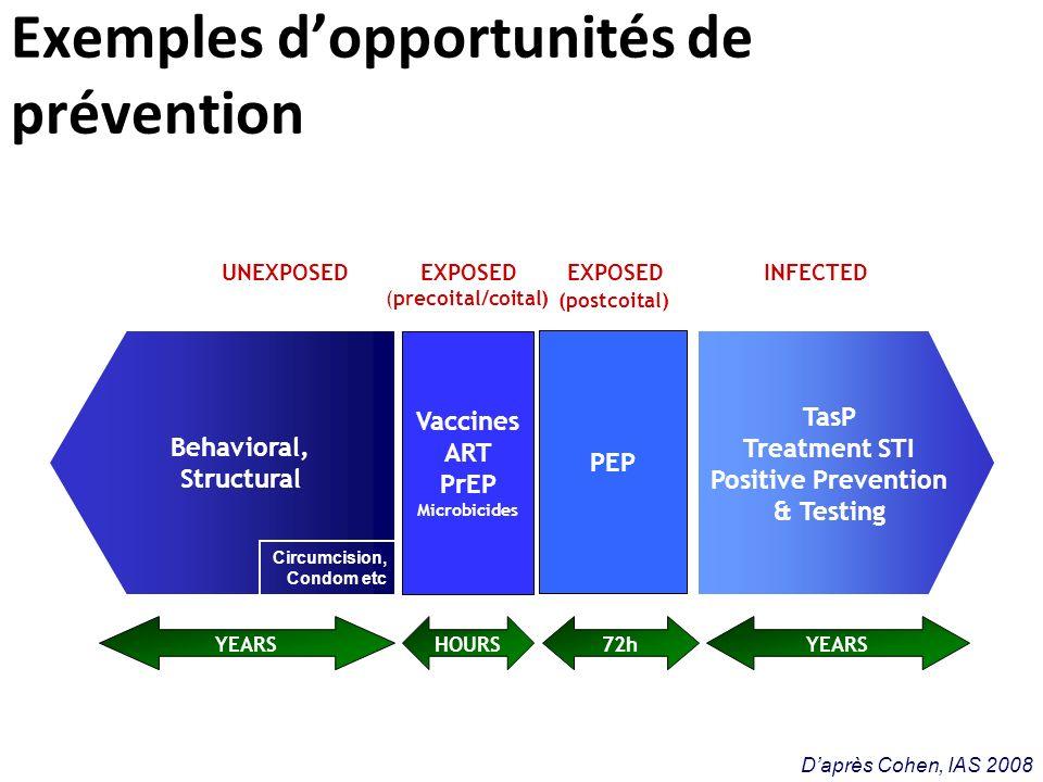 LES AXES PRINCIPAUX DE LA PREVENTION 1 Le dépistage (cf rapport HAS 2009) et le traitement ARV (Antirétroviraux) sont des outils majeurs de RDR (Réduction Des Risques).