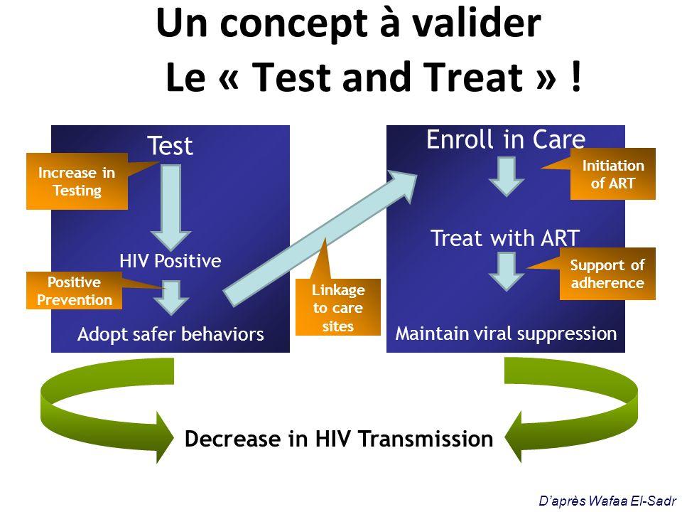 Charge virale de tous les patients testés Censoring at the time of Death or Move Résultats (2)