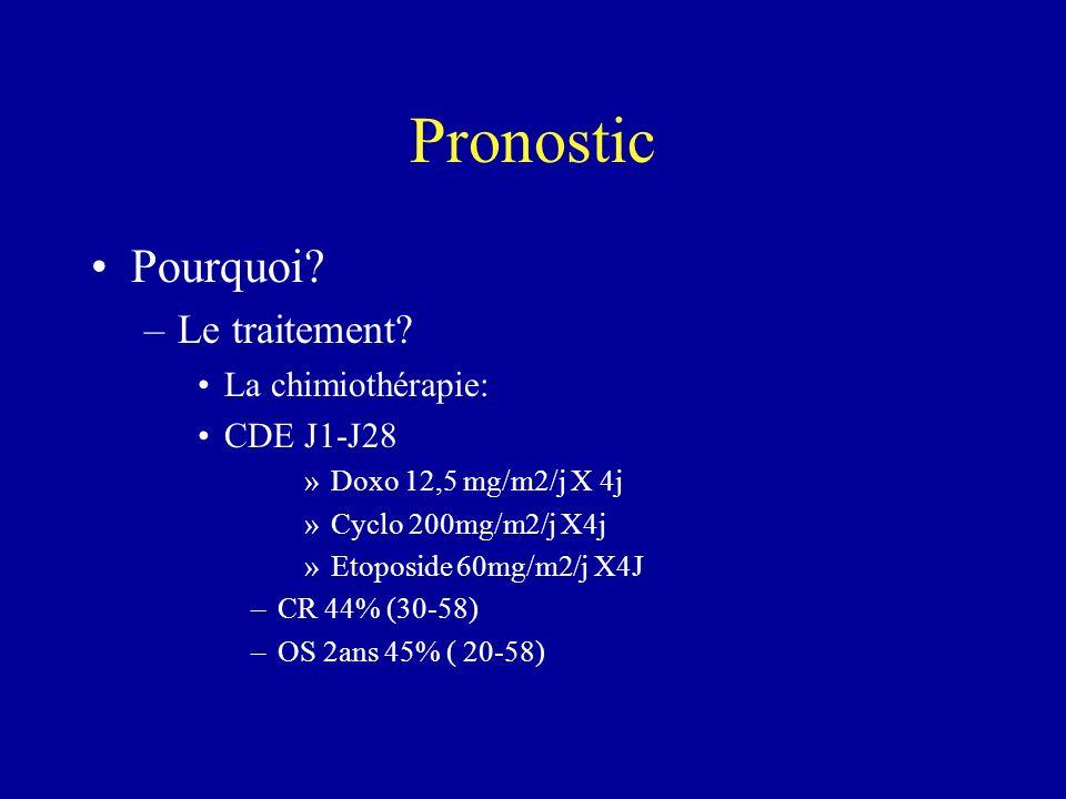Pronostic Pourquoi? –Le traitement? La chimiothérapie: CDE J1-J28 »Doxo 12,5 mg/m2/j X 4j »Cyclo 200mg/m2/j X4j »Etoposide 60mg/m2/j X4J –CR 44% (30-5