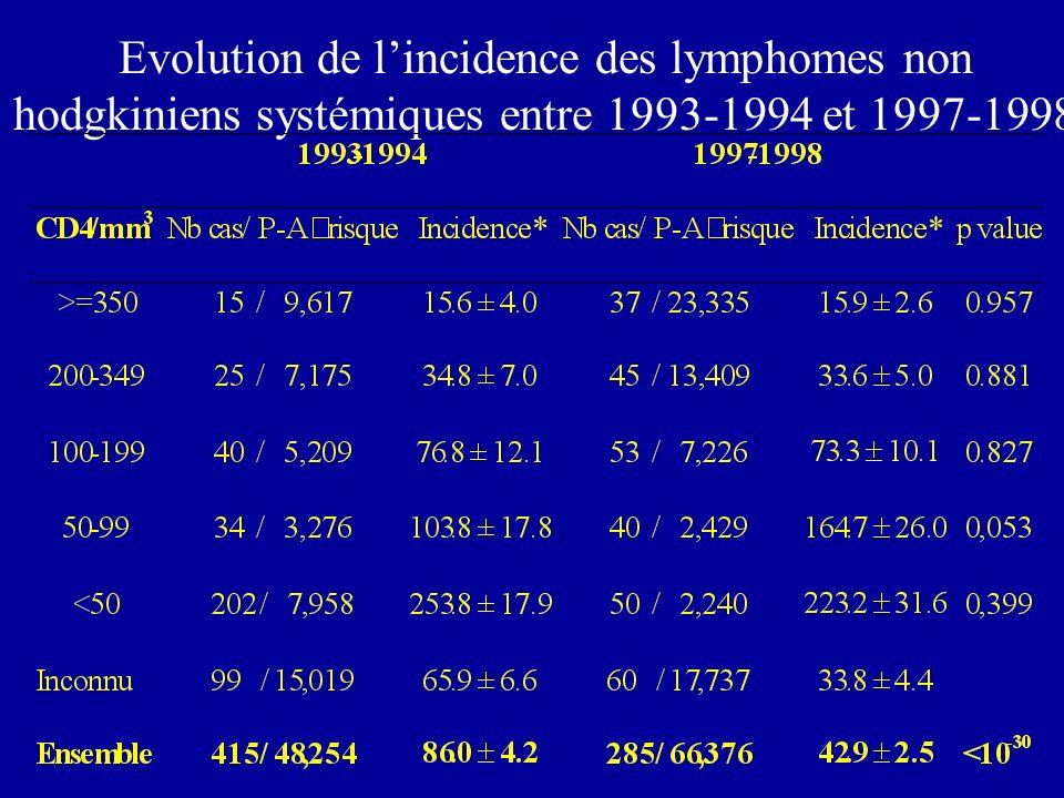 Evolution de lincidence des lymphomes non hodgkiniens systémiques entre 1993-1994 et 1997-1998