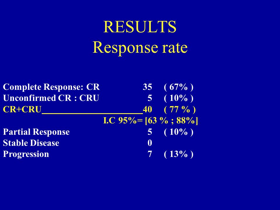RESULTS Response rate Complete Response: CR 35 ( 67% ) Unconfirmed CR : CRU 5 ( 10% ) CR+CRU40 ( 77 % ) I.C 95%= [63 % ; 88%] Partial Response 5 ( 10% ) Stable Disease 0 Progression 7 ( 13% )