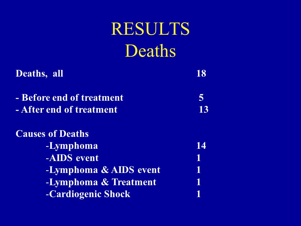 RESULTS Deaths Deaths, all18 - Before end of treatment 5 - After end of treatment 13 Causes of Deaths -Lymphoma14 -AIDS event1 -Lymphoma & AIDS event1 -Lymphoma & Treatment1 -Cardiogenic Shock1