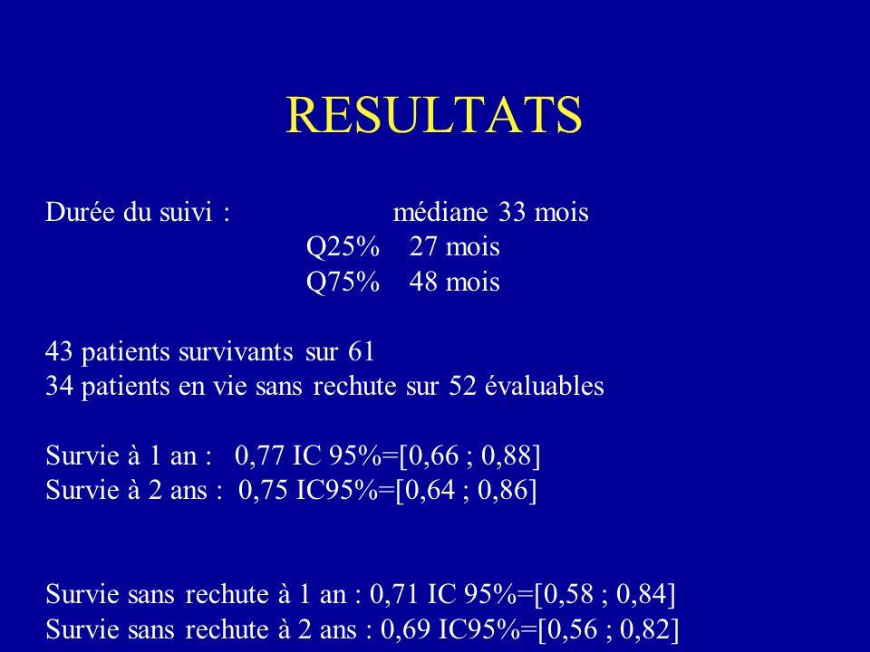 RESULTATS Durée du suivi :médiane 33 mois Q25% 27 mois Q75% 48 mois 43 patients survivants sur 61 34 patients en vie sans rechute sur 52 évaluables Su