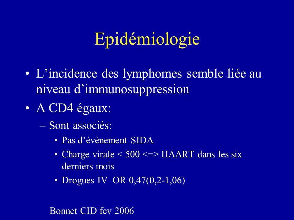 Epidémiologie Lincidence des lymphomes semble liée au niveau dimmunosuppression A CD4 égaux: –Sont associés: Pas dévènement SIDA Charge virale HAART d