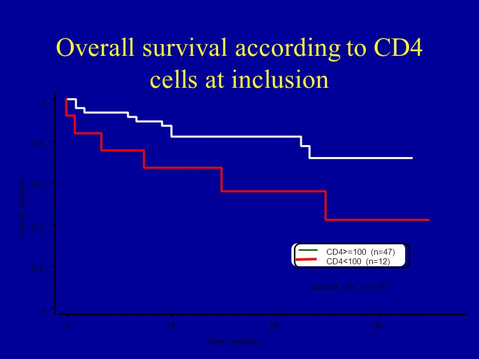 Overall survival according to CD4 cells at inclusion Logrank test: p=0.05 0 0,2 0,4 0,6 0,8 1 Overall survival 0122436 Time (months) CD4<100 (n=12) CD