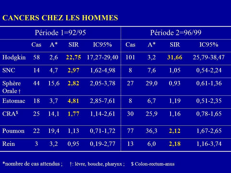 CANCERS CHEZ LES HOMMES Période 1=92/95Période 2=96/99 CasA*SIRIC95%CasA*SIRIC95% Hodgkin582,622,7517,27-29,401013,231,6625,79-38,47 SNC144,72,971,62-