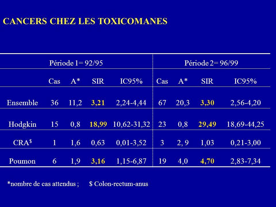 CANCERS CHEZ LES TOXICOMANES Période 1= 92/95Période 2= 96/99 CasA*SIRIC95%CasA*SIRIC95% Ensemble3611,23,212,24-4,446720,33,302,56-4,20 Hodgkin150,818