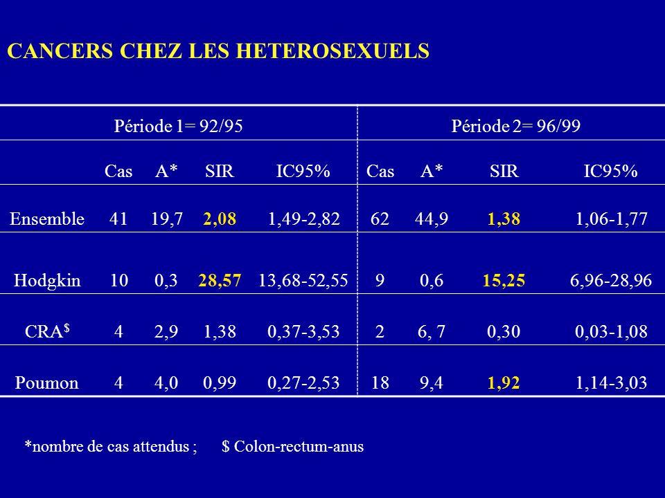 CANCERS CHEZ LES HETEROSEXUELS Période 1= 92/95Période 2= 96/99 CasA*SIRIC95%CasA*SIRIC95% Ensemble4119,72,081,49-2,826244,91,381,06-1,77 Hodgkin100,3