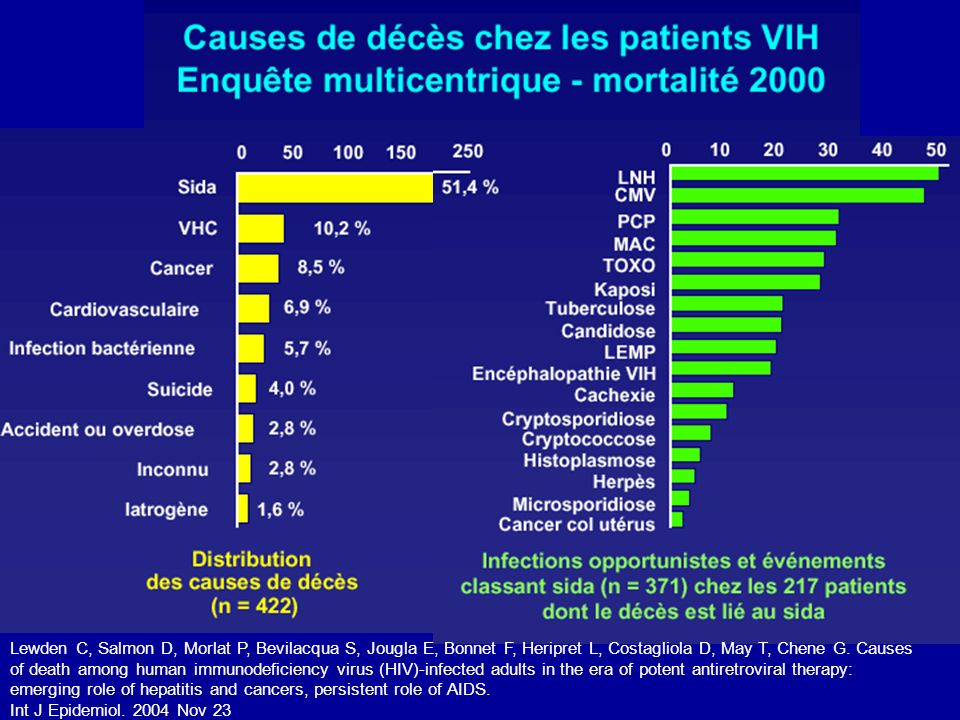 Lewden C, Salmon D, Morlat P, Bevilacqua S, Jougla E, Bonnet F, Heripret L, Costagliola D, May T, Chene G. Causes of death among human immunodeficienc