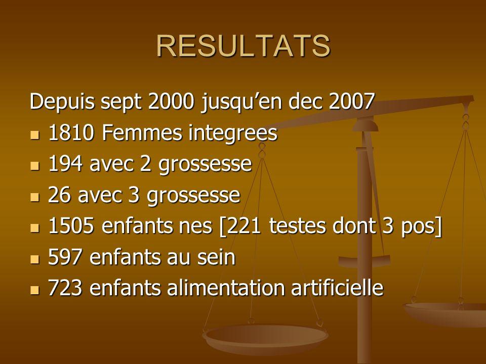 RESULTATS Depuis sept 2000 jusquen dec 2007 1810 Femmes integrees 1810 Femmes integrees 194 avec 2 grossesse 194 avec 2 grossesse 26 avec 3 grossesse