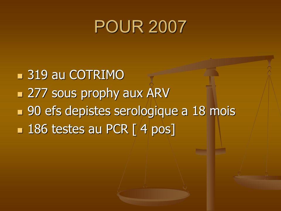 POUR 2007 319 au COTRIMO 319 au COTRIMO 277 sous prophy aux ARV 277 sous prophy aux ARV 90 efs depistes serologique a 18 mois 90 efs depistes serologique a 18 mois 186 testes au PCR [ 4 pos] 186 testes au PCR [ 4 pos]