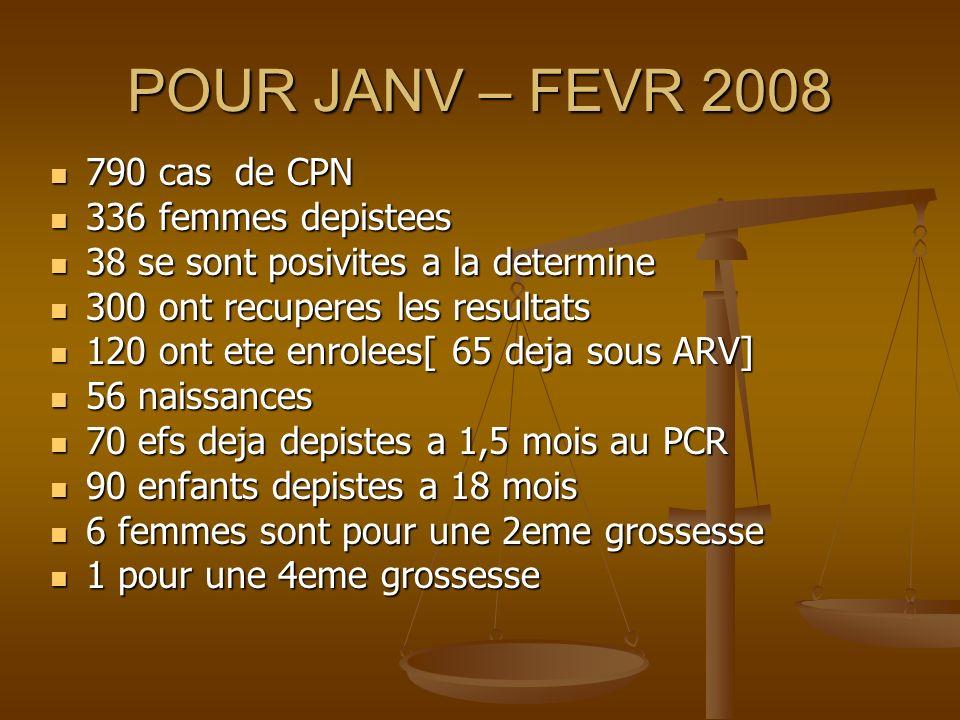 POUR JANV – FEVR 2008 790 cas de CPN 790 cas de CPN 336 femmes depistees 336 femmes depistees 38 se sont posivites a la determine 38 se sont posivites a la determine 300 ont recuperes les resultats 300 ont recuperes les resultats 120 ont ete enrolees[ 65 deja sous ARV] 120 ont ete enrolees[ 65 deja sous ARV] 56 naissances 56 naissances 70 efs deja depistes a 1,5 mois au PCR 70 efs deja depistes a 1,5 mois au PCR 90 enfants depistes a 18 mois 90 enfants depistes a 18 mois 6 femmes sont pour une 2eme grossesse 6 femmes sont pour une 2eme grossesse 1 pour une 4eme grossesse 1 pour une 4eme grossesse