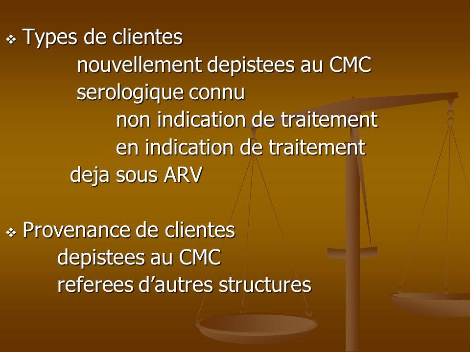 Types de clientes Types de clientes nouvellement depistees au CMC nouvellement depistees au CMC serologique connu serologique connu non indication de
