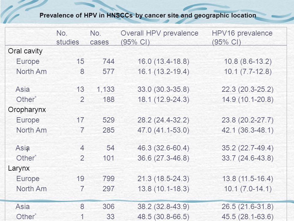 Prevalence of HPV in HNSCCs by cancer site and geographic location No. studies No. cases Overall HPV prevalence (95% CI) HPV16 prevalence (95% CI) Ora