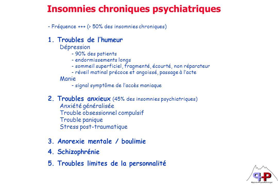 - Fréquence +++ (> 50% des insomnies chroniques) 1. Troubles de lhumeur Dépression - 90% des patients - endormissements longs - sommeil superficiel, f