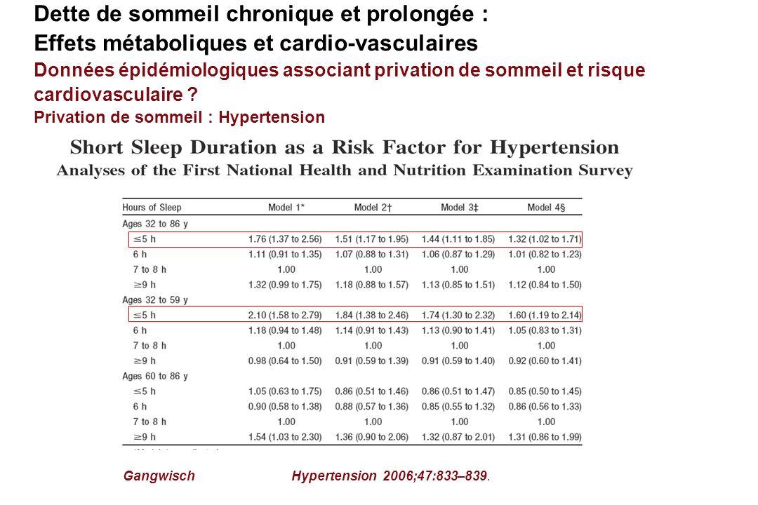 Privation de sommeil : Hypertension GangwischHypertension 2006;47:833–839. Dette de sommeil chronique et prolongée : Effets métaboliques et cardio-vas