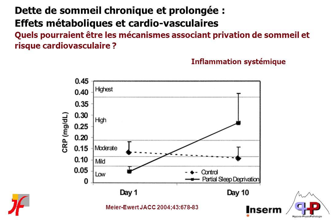 Meier-Ewert JACC 2004;43:678-83 Dette de sommeil chronique et prolongée : Effets métaboliques et cardio-vasculaires Quels pourraient être les mécanism