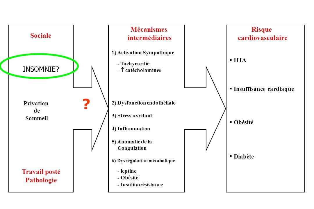 Sociale Mécanismes intermédiaires Risque cardiovasculaire Privation de Sommeil 1) Activation Sympathique - Tachycardie - catécholamines 2) Dysfonction