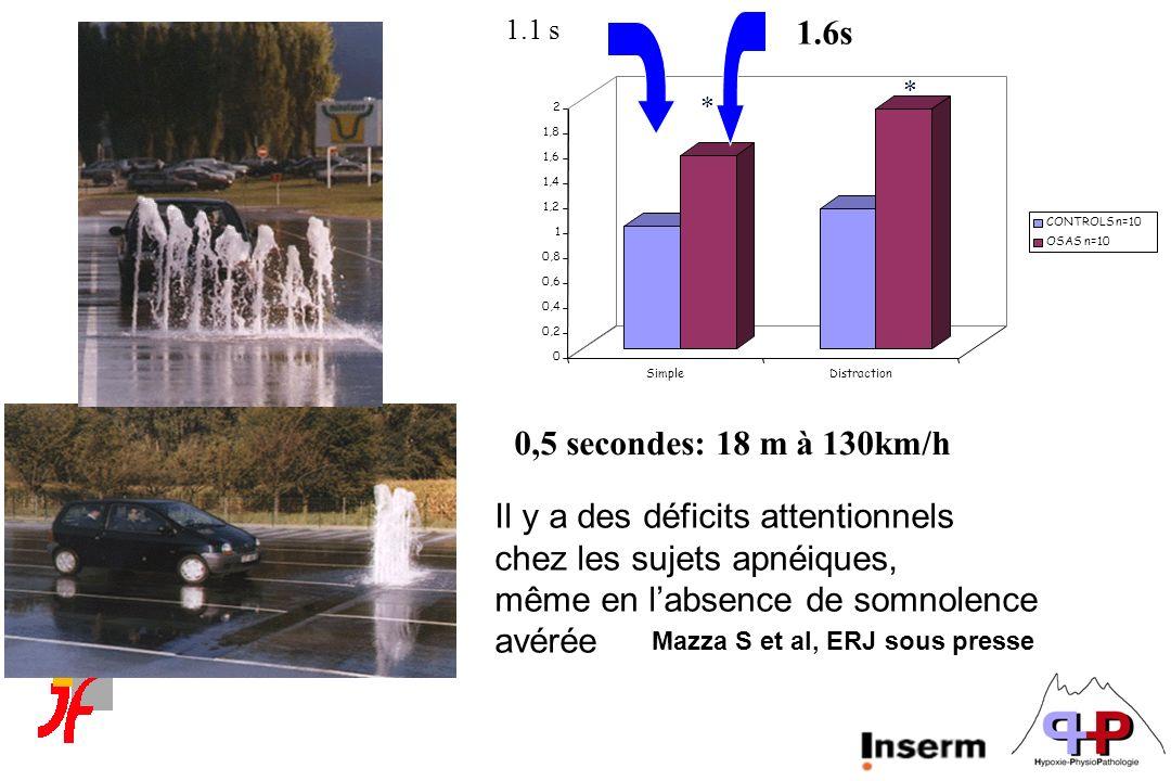 Il y a des déficits attentionnels chez les sujets apnéiques, même en labsence de somnolence avérée Mazza S et al, ERJ sous presse 0 0,2 0,4 0,6 0,8 1