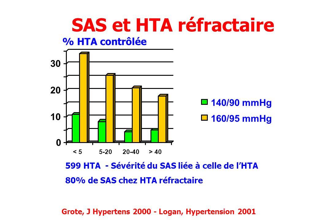 SAS et HTA réfractaire Grote, J Hypertens 2000 - Logan, Hypertension 2001 599 HTA - Sévérité du SAS liée à celle de lHTA 80% de SAS chez HTA réfractai