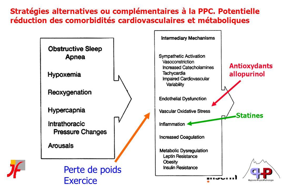 Stratégies alternatives ou complémentaires à la PPC. Potentielle réduction des comorbidités cardiovasculaires et métaboliques Antioxydants allopurinol