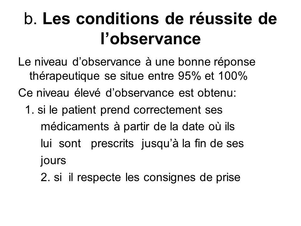 b. Les conditions de réussite de lobservance Le niveau dobservance à une bonne réponse thérapeutique se situe entre 95% et 100% Ce niveau élevé dobser