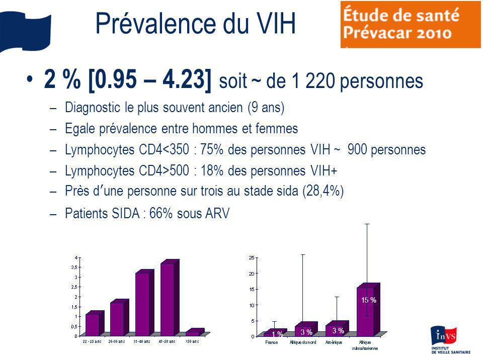 Prévalence du VIH 3 % 15 % 12.2% 6 % 5 % 1 % 2 % [0.95 – 4.23] soit ~ de 1 220 personnes –Diagnostic le plus souvent ancien (9 ans) –Egale prévalence