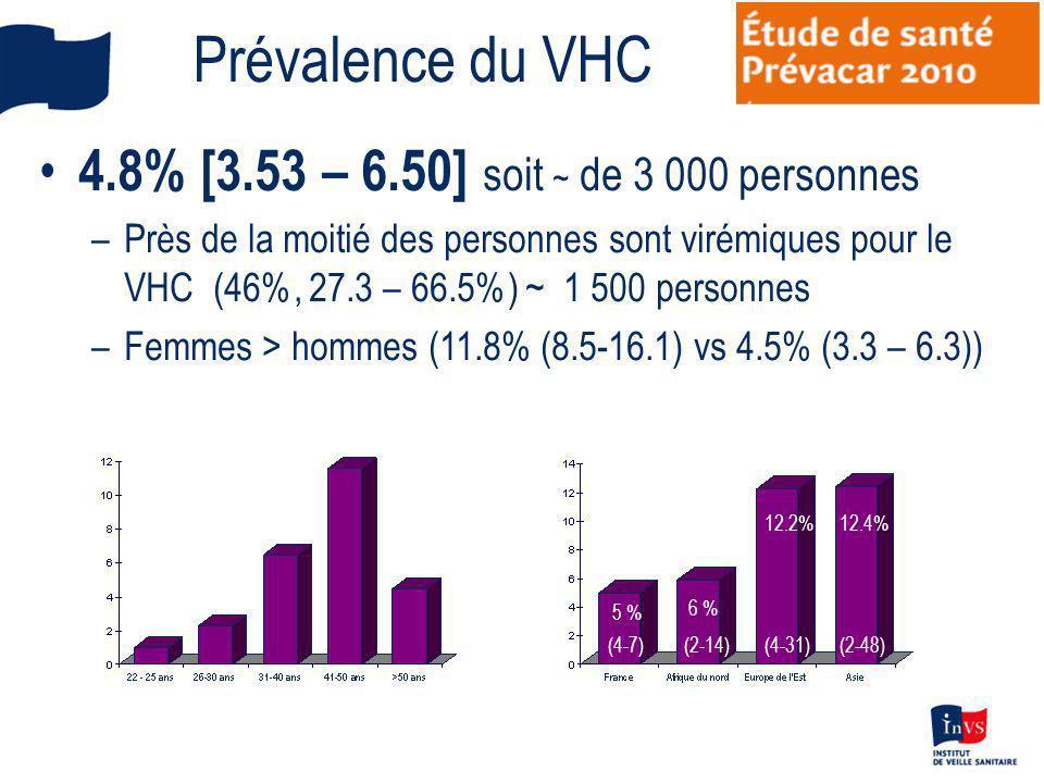 Prévalence du VHC 4.8% [3.53 – 6.50] soit ~ de 3 000 personnes –Près de la moitié des personnes sont virémiques pour le VHC (46%, 27.3 – 66.5%) ~ 1 50