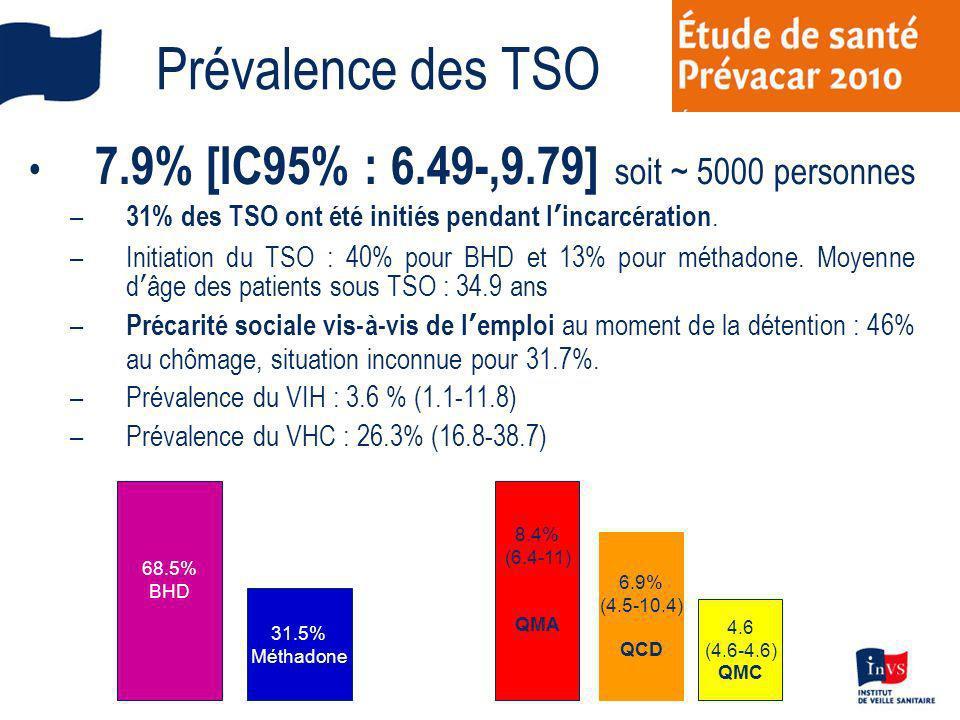 Prévalence des TSO 7.9% [IC95% : 6.49-,9.79] soit ~ 5000 personnes – 31% des TSO ont été initiés pendant lincarcération. –Initiation du TSO : 40% pour