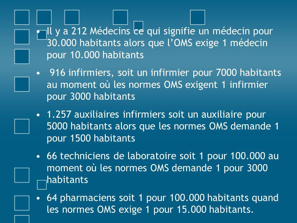 Il y a 212 Médecins ce qui signifie un médecin pour 30.000 habitants alors que lOMS exige 1 médecin pour 10.000 habitants 916 infirmiers, soit un infirmier pour 7000 habitants au moment où les normes OMS exigent 1 infirmier pour 3000 habitants 1.257 auxiliaires infirmiers soit un auxiliaire pour 5000 habitants alors que les normes OMS demande 1 pour 1500 habitants 66 techniciens de laboratoire soit 1 pour 100.000 au moment où les normes OMS demande 1 pour 3000 habitants 64 pharmaciens soit 1 pour 100.000 habitants quand les normes OMS exige 1 pour 15.000 habitants.