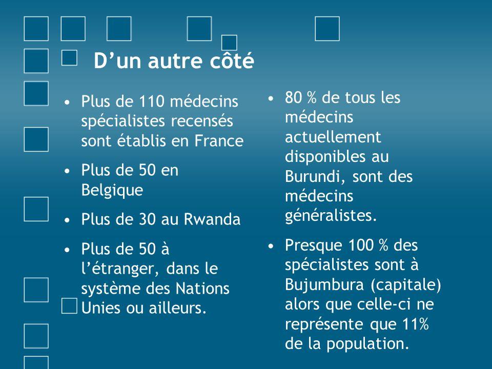 Dun autre côté Plus de 110 médecins spécialistes recensés sont établis en France Plus de 50 en Belgique Plus de 30 au Rwanda Plus de 50 à létranger, dans le système des Nations Unies ou ailleurs.