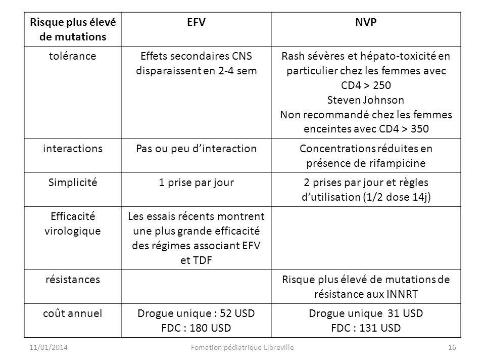 Risque plus élevé de mutations EFVNVP toléranceEffets secondaires CNS disparaissent en 2-4 sem Rash sévères et hépato-toxicité en particulier chez les femmes avec CD4 > 250 Steven Johnson Non recommandé chez les femmes enceintes avec CD4 > 350 interactionsPas ou peu dinteractionConcentrations réduites en présence de rifampicine Simplicité1 prise par jour2 prises par jour et règles dutilisation (1/2 dose 14j) Efficacité virologique Les essais récents montrent une plus grande efficacité des régimes associant EFV et TDF résistancesRisque plus élevé de mutations de résistance aux INNRT coût annuelDrogue unique : 52 USD FDC : 180 USD Drogue unique 31 USD FDC : 131 USD 11/01/2014Fomation pédiatrique Libreville16