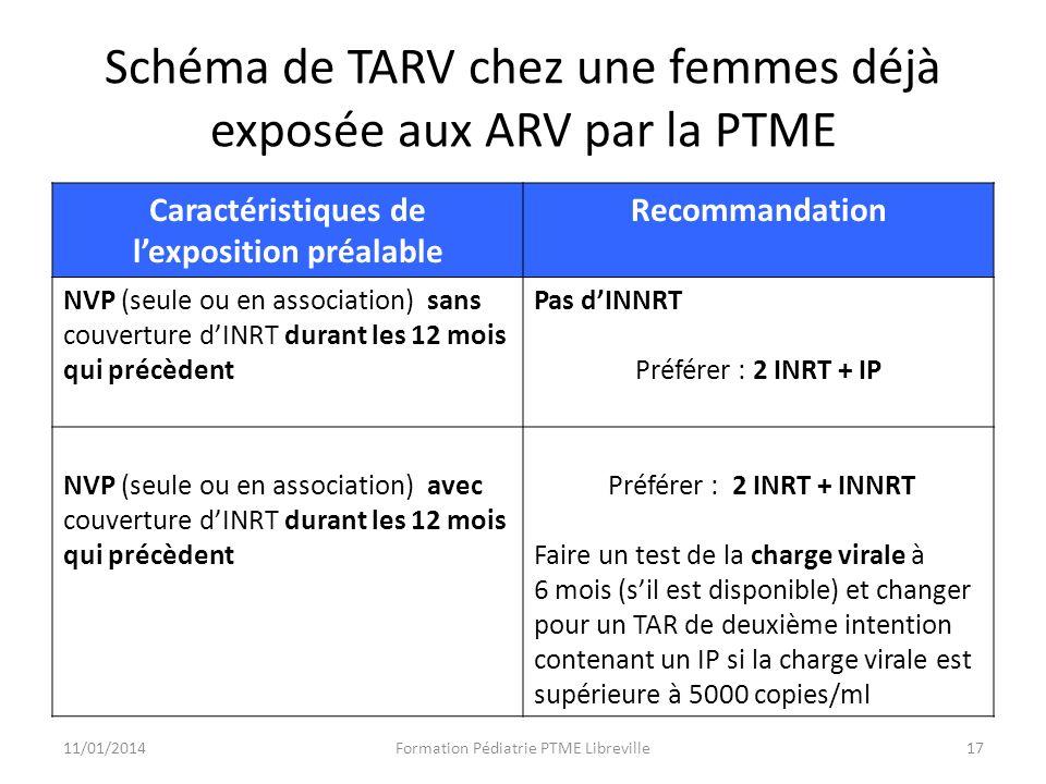 Schéma de TARV chez une femmes déjà exposée aux ARV par la PTME Caractéristiques de lexposition préalable Recommandation NVP (seule ou en association) sans couverture dINRT durant les 12 mois qui précèdent Pas dINNRT Préférer : 2 INRT + IP NVP (seule ou en association) avec couverture dINRT durant les 12 mois qui précèdent Préférer : 2 INRT + INNRT Faire un test de la charge virale à 6 mois (sil est disponible) et changer pour un TAR de deuxième intention contenant un IP si la charge virale est supérieure à 5000 copies/ml 11/01/2014Formation Pédiatrie PTME Libreville17