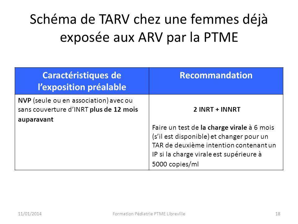 Schéma de TARV chez une femmes déjà exposée aux ARV par la PTME Caractéristiques de lexposition préalable Recommandation NVP (seule ou en association) avec ou sans couverture dINRT plus de 12 mois auparavant 2 INRT + INNRT Faire un test de la charge virale à 6 mois (sil est disponible) et changer pour un TAR de deuxième intention contenant un IP si la charge virale est supérieure à 5000 copies/ml 11/01/2014Formation Pédiatrie PTME Libreville18